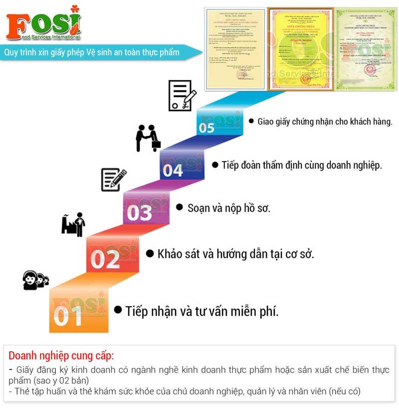 đăng ký làm giấy chứng nhận VSATTP