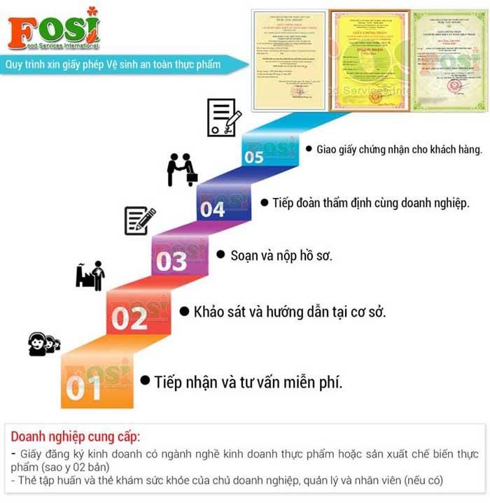 Quy trình thực hiện xin cấp giấy chứng nhận an toàn thực phẩm