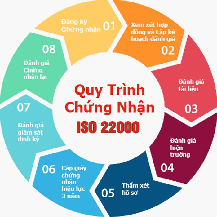 Quy trình thực hiện làm giấy chứng nhận tiêu chuẩn ISO 22000