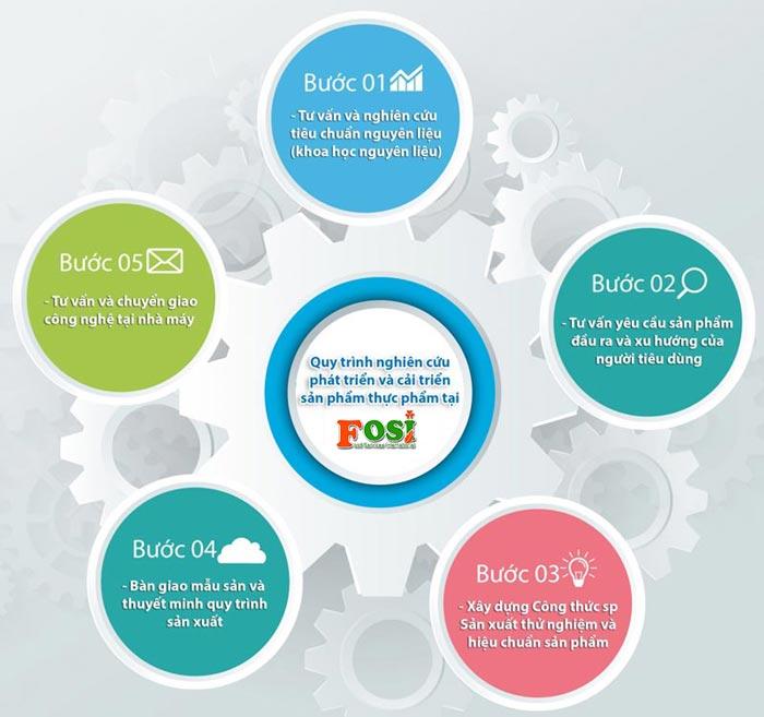 Quy trình Nghiên cứu và chuyển giao công nghệ sản xuất mít sấy lạnh tại FOSI
