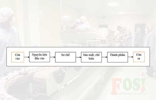Nguyên tắc một chiều trong chế biến thực phẩm