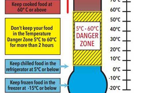Vùng nhiệt độ nguy hiểm cho thực phẩm và 7 mẹo đơn giản giữ thực phẩm được tươi, lâu hơn